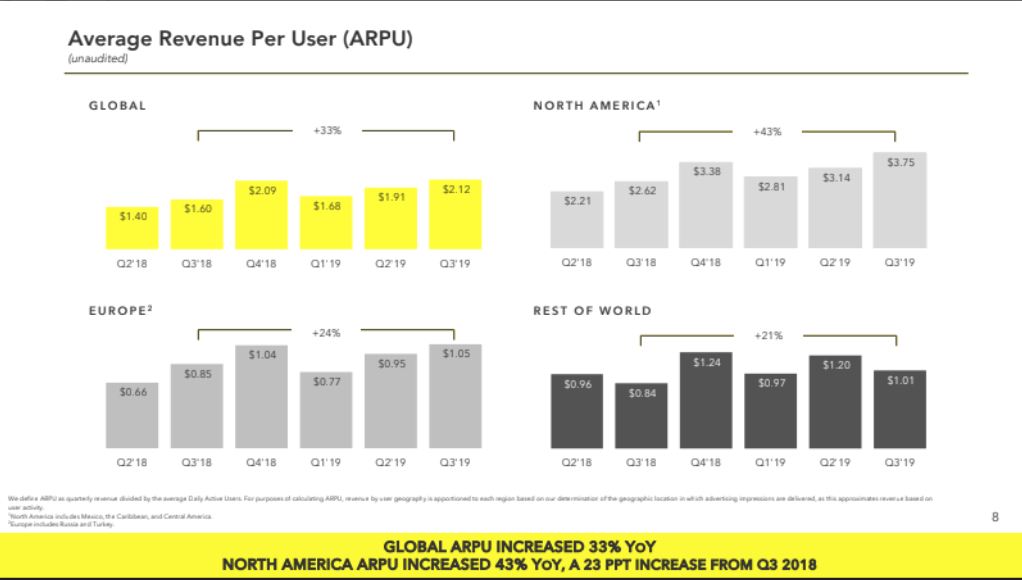 Snapchat beats in Q3 ,adding 7M users and revenue increased 50%