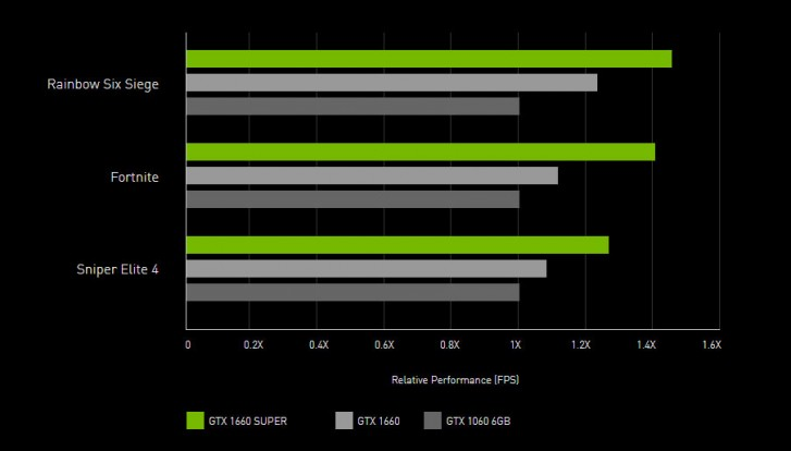 Nvidia Unveils Geforce GTX 1660 Super and 1650 Super With 20% Higher Performance