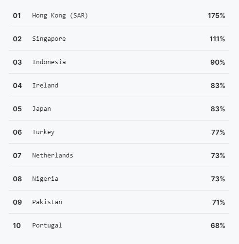 Pakistan is Among The Top 10 Fastest Growing Open Source Contributors on GitHub
