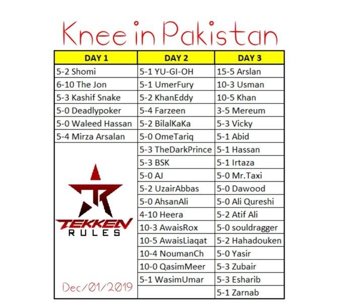 Tekken Legend Knee Visits Pakistan & Praises Local Talent