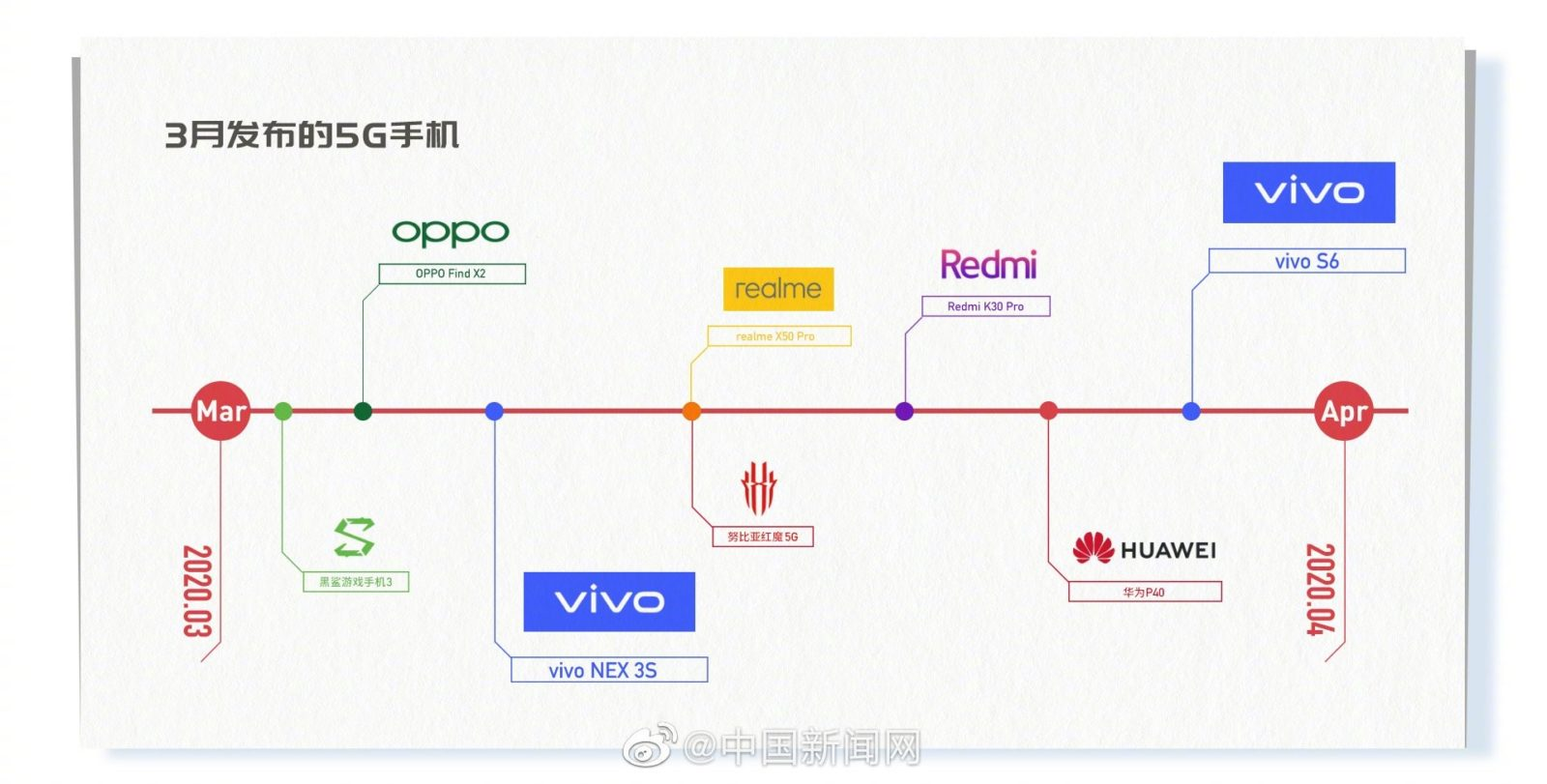 Vivo S6 Will Launch With 5G Support in March