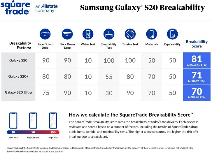 Samsung Galaxy S20 is More Fragile Than S20+ & S20 Ultra [Video]
