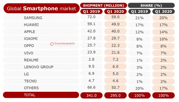 Smartphone Sales Decline 13% in Q1 2020 Thanks to The Coronavirus