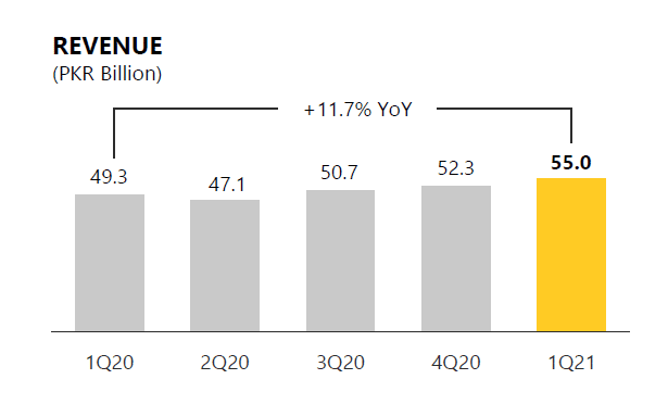 Jazz Posts Double Digit Growth in Revenues During Q1 2021
