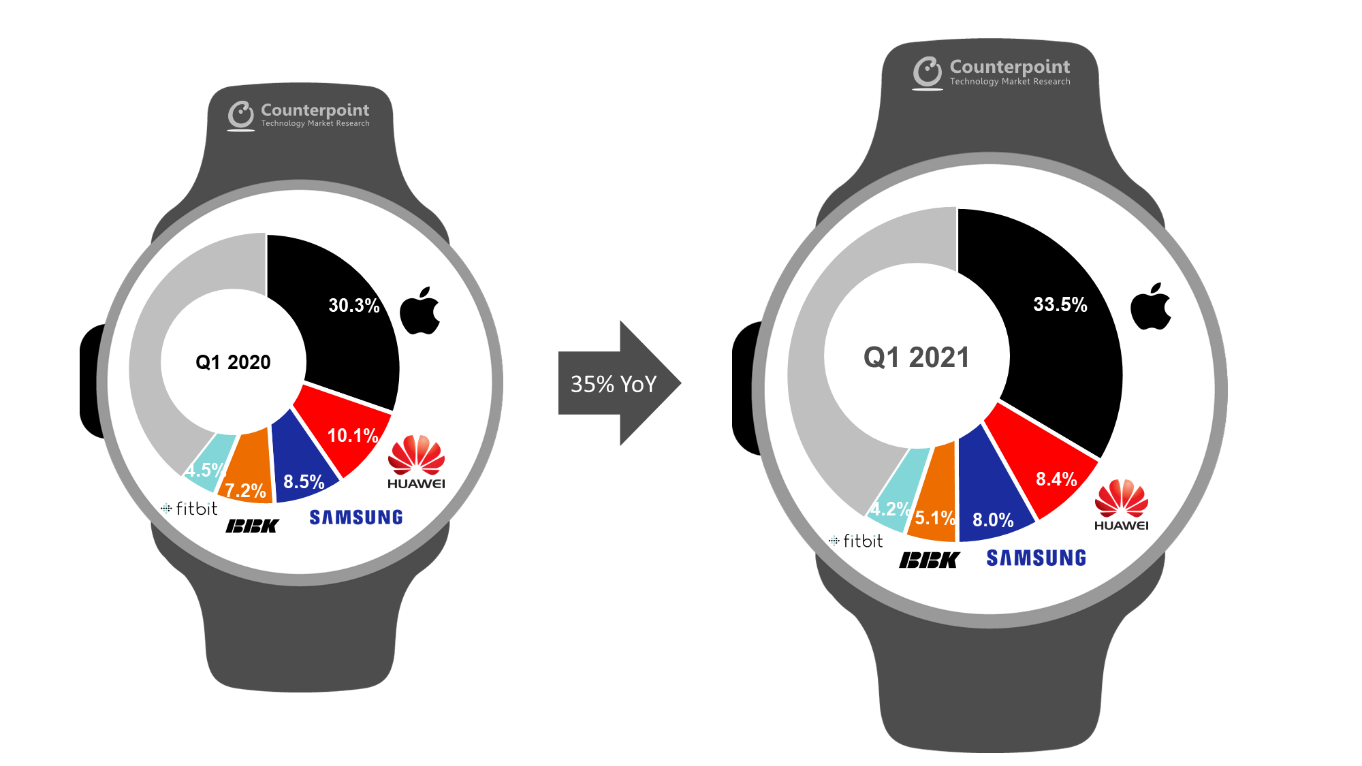 Apple Strengthens Lead as Global Smartwatch Shipments Surge by 35%