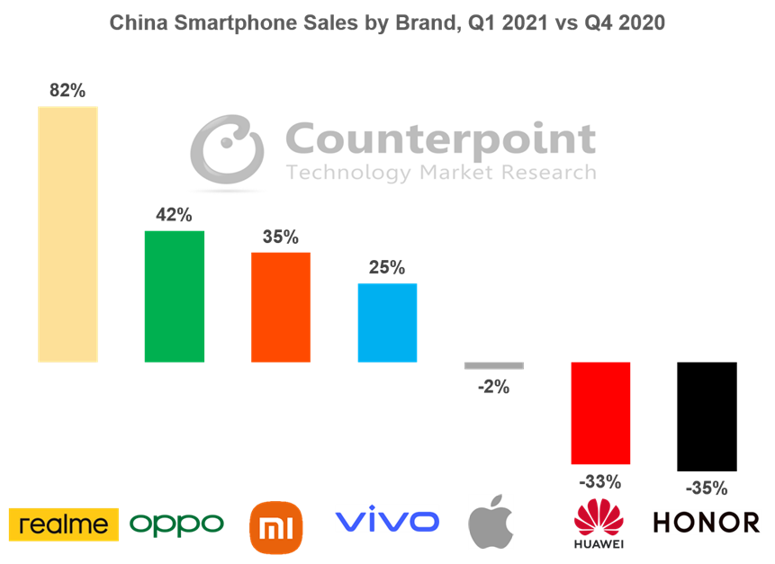 Realme Was The Fastest Growing Brand in Q1 2021 in China