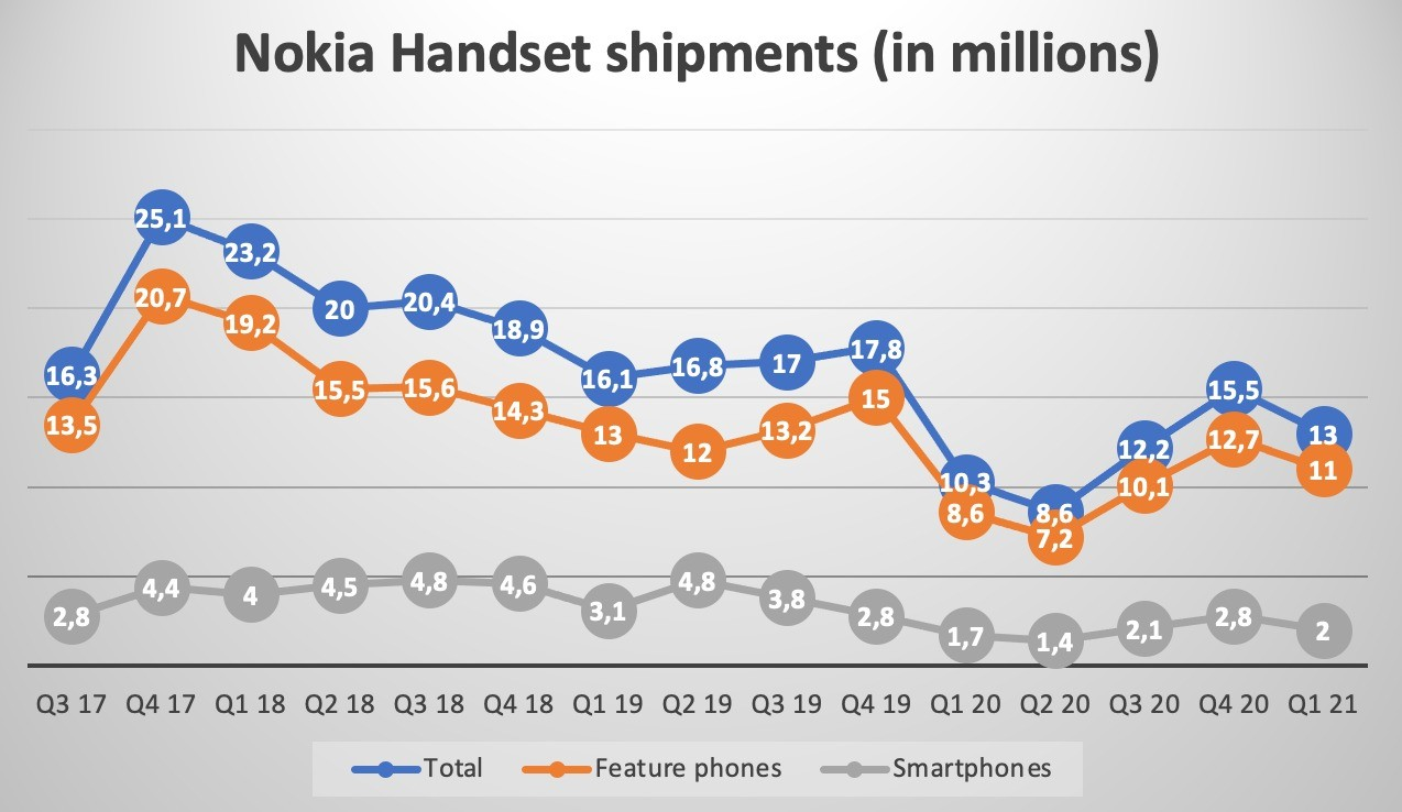 HMD Shipped 2 Million Nokia Phones in Q1 2021