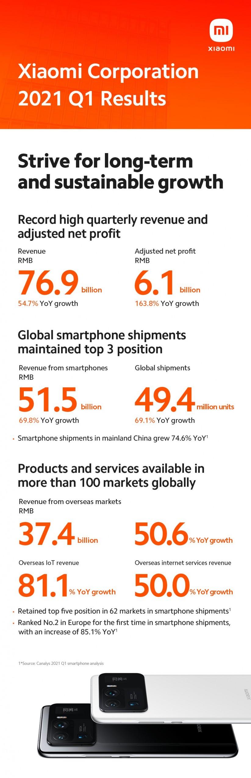 Xiaomi Doubled its Net Profit in Q1 2021