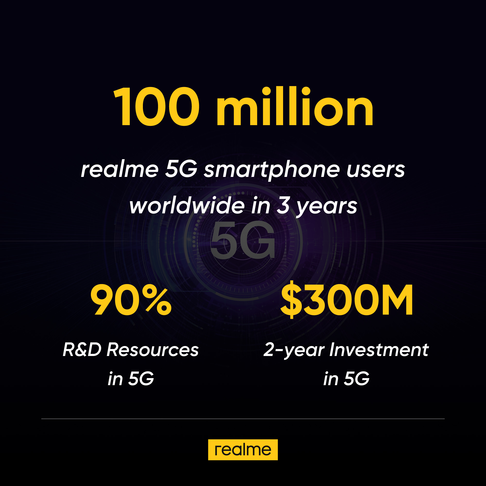 One Out of Every Two Smartphones Will Support 5G by End of 2022, According to The Whitepaper Jointly Released by realme and Counterpoint