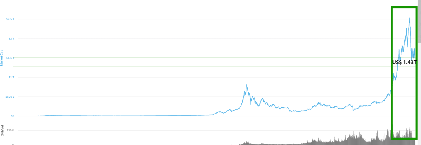 Cryptocurrencies Struggle As Market Loses Billions Over The Weekend