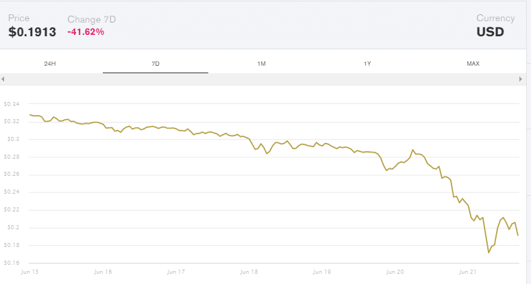 Dogecoin Loses 15% As Global Market Continues To Struggle