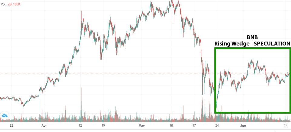 Cryptocurrencies Surge by 16% As Market Continues To Recover
