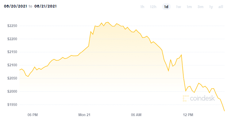 Ethereum Falls Below $2,000 For The First Time in A Month