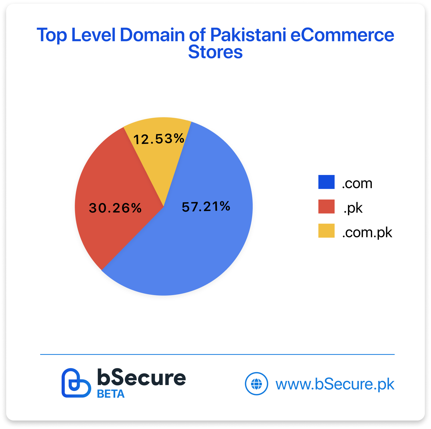 Here's Everything You Need to Know About Pakistan's E-Commerce Market