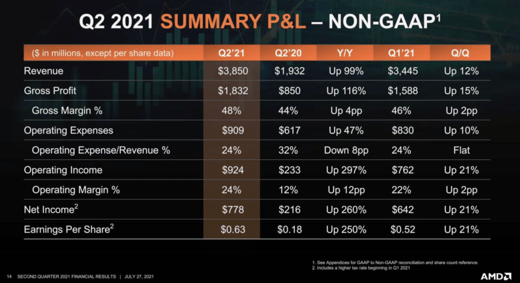 AMD Records a 99% Growth in Revenue During Q2 2021