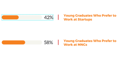 MNCs vs Startups – What Are the Millennial Graduates Leaning Towards?