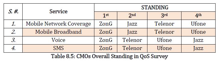 Zong Dominates PTA's Q1, 2021 Quality of Service Surveys