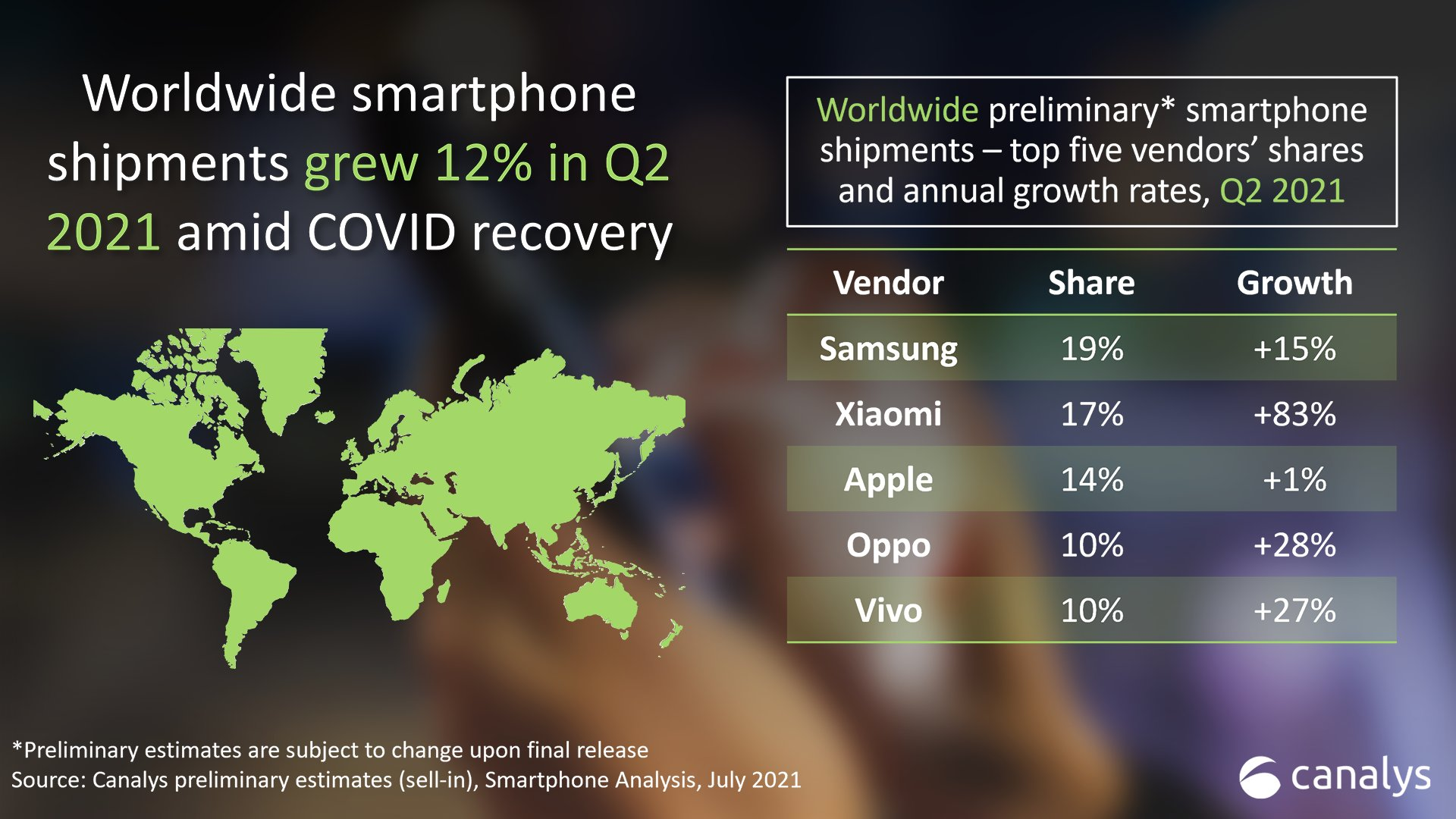 Xiaomi Becomes the World's Second Biggest Smartphone Company