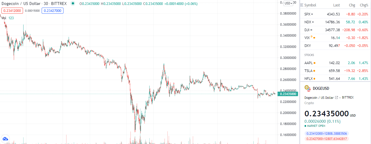 Ethereum and Binance Coin Gain Big as Cryptocurrencies Recover $80 Billion Market Cap