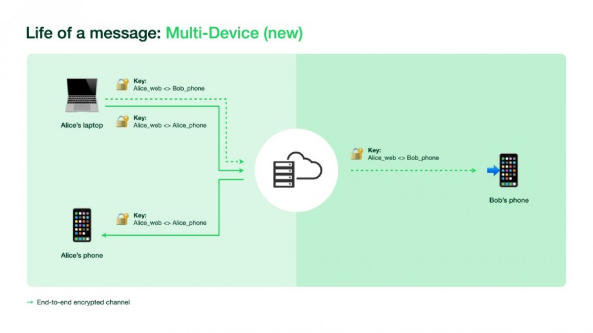 WhatsApp Multi-Device is Now Available in Public Beta