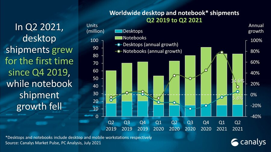 Global PC Shipments Rose 13% During Q2 2021