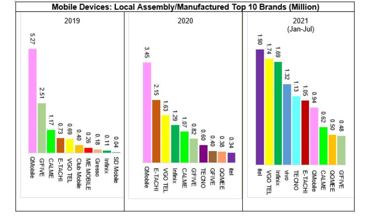 Local Mobile Phone Production Surpasses Imports