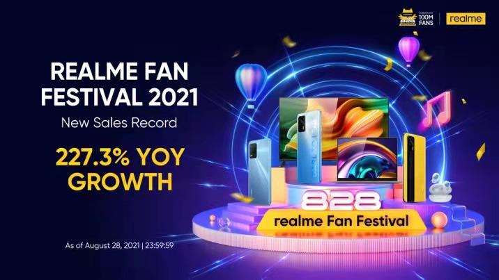realme Fan Fest 2021 Rings in 227.3% YoY Growth Making realme the Best Selling Mobile Brand Online