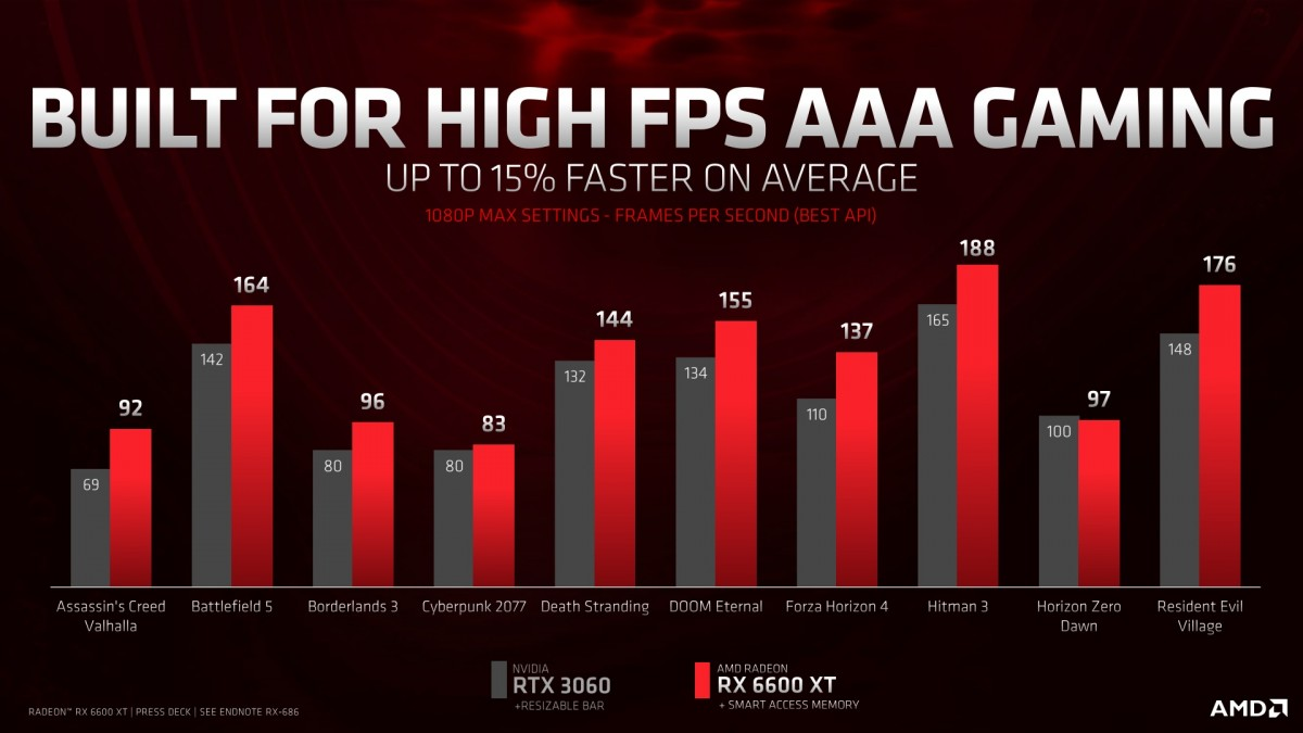 AMD Announces its Cheapest RX 6000 Series Graphics Card Yet