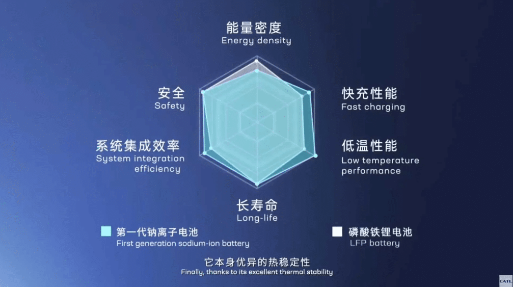 Chinese Battery Giant Introduces Sodium-Ion Batteries to Compete With Traditional Ones
