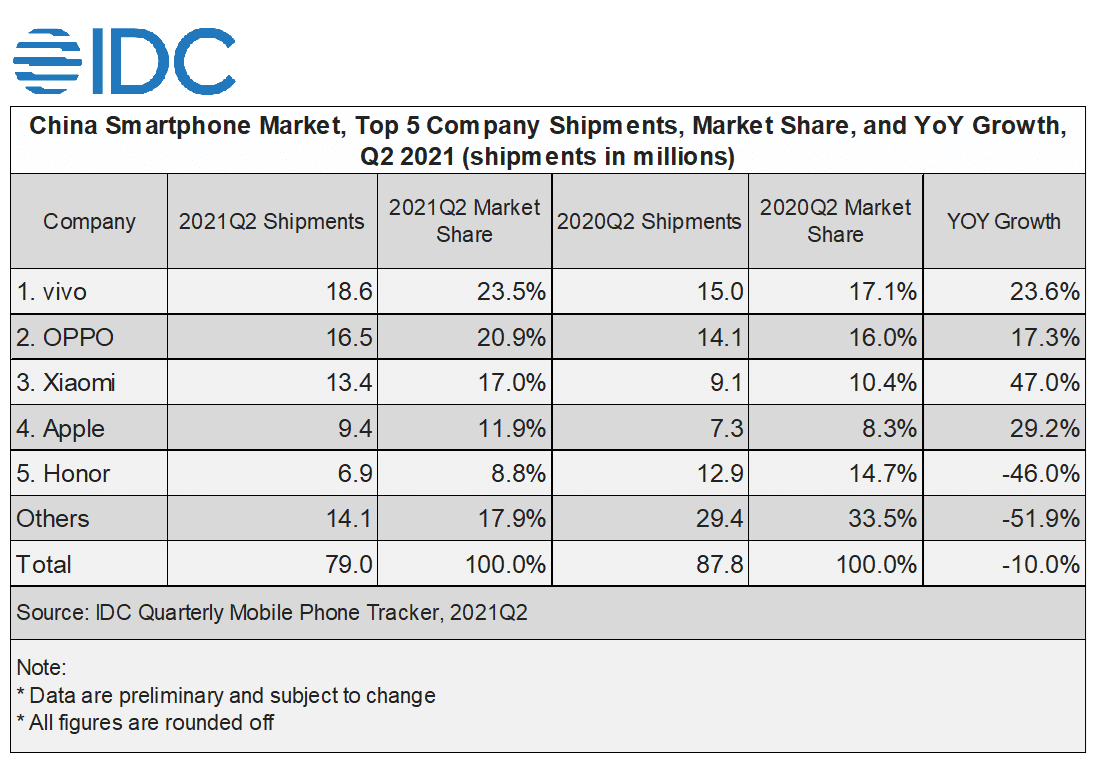 vivo Tops China Smartphone Market, Remains Top 5 Globally in Q2 2021: IDC