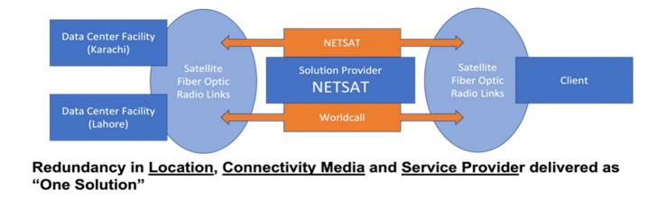 WorldCall Partners With NetSat to Expand Its Operations in South Region