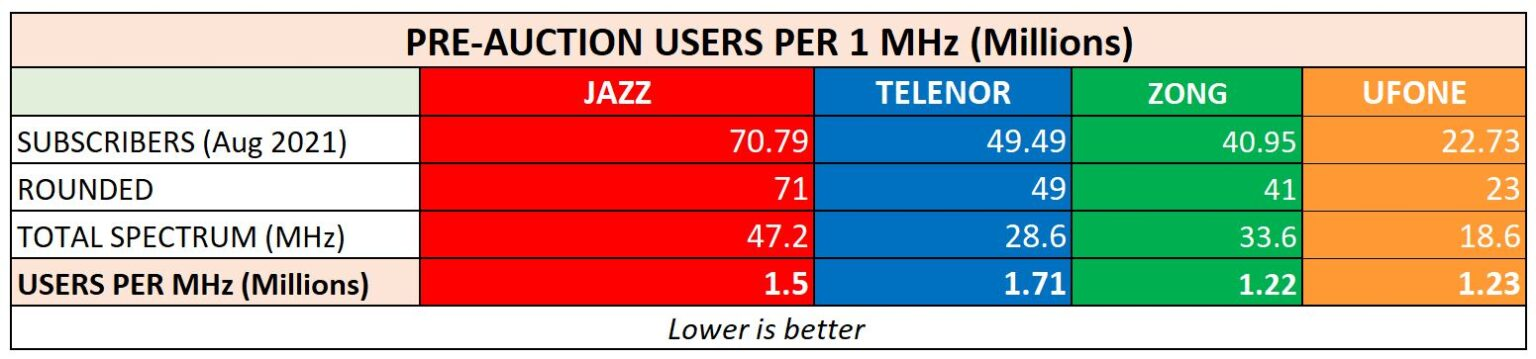 3 of the 4 Telcos Didn't Partake In Spectrum Auction Saying They Had Ample. But Did They?